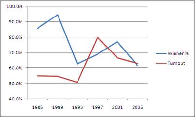 Entwicklung der Wahlbeteiligung, Prozentsätze der Wahlgewinner