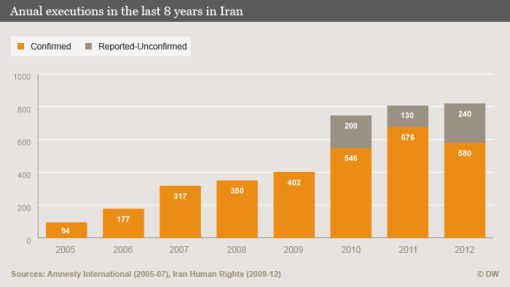 executions iri 2005-2012